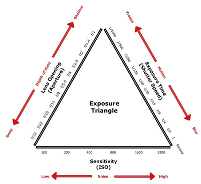 Photography 101 {Part 2: The Photographic Triangle}